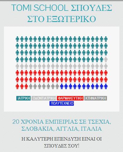 σπουδες ιατρικης εξωτερικο, infographic